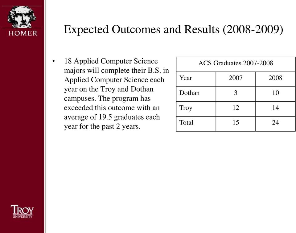 in Applied Computer Science each year on the Troy and Dothan campuses.