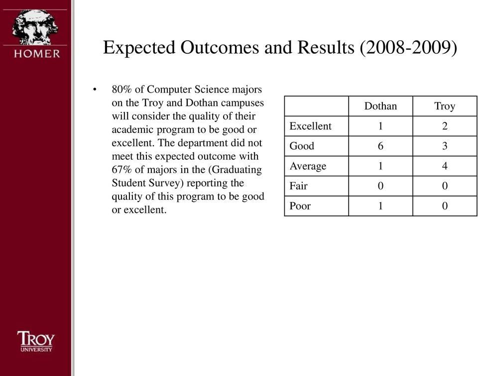 The department did not meet this expected outcome with 67% of majors in the (Graduating Student Survey)