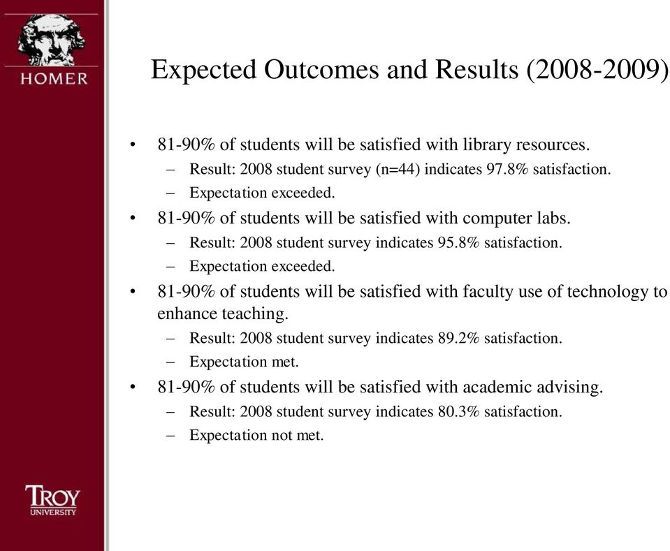 Result: 2008 student survey indicates 89.2% satisfaction. Expectation met. 81-90% of students will be satisfied with academic advising.