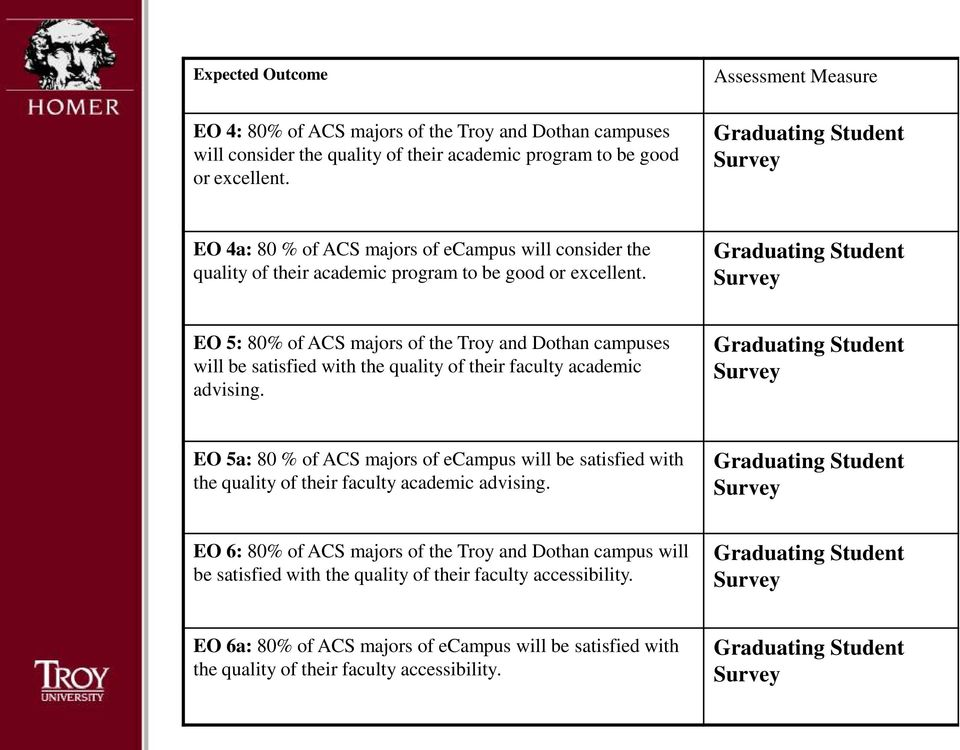 Graduating Student Survey EO 5: 80% of ACS majors of the Troy and Dothan campuses will be satisfied with the quality of their faculty academic advising.