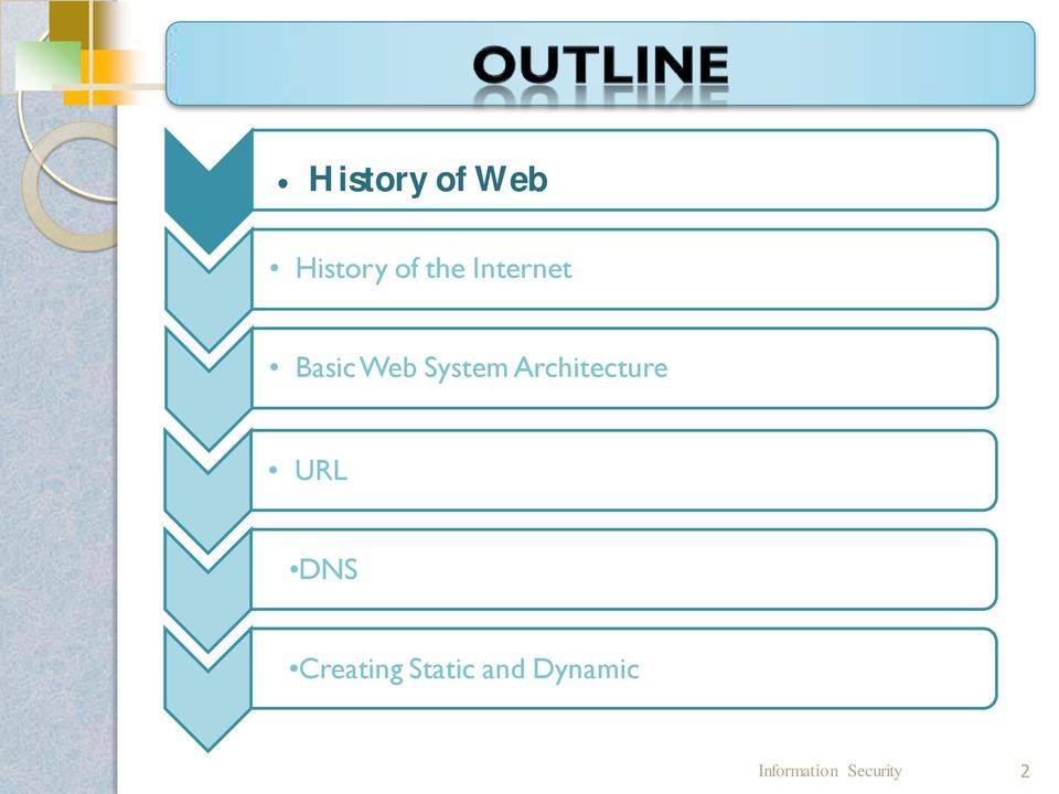 Architecture URL DNS Creating