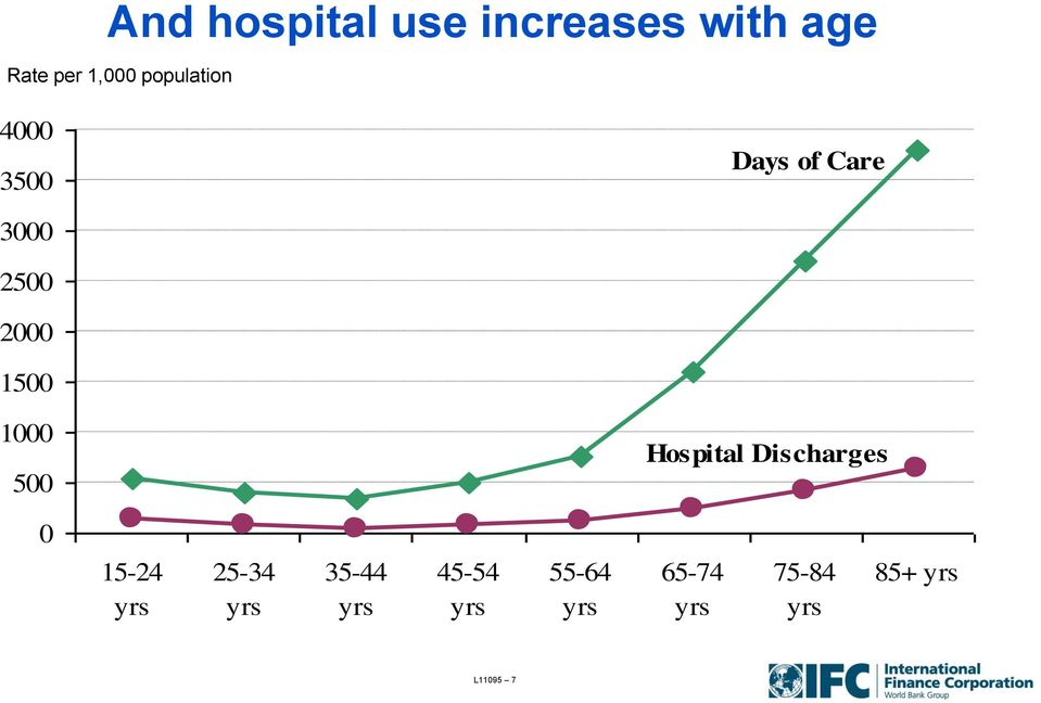 1000 500 Hospital Discharges 0 15-24 yrs 25-34 yrs