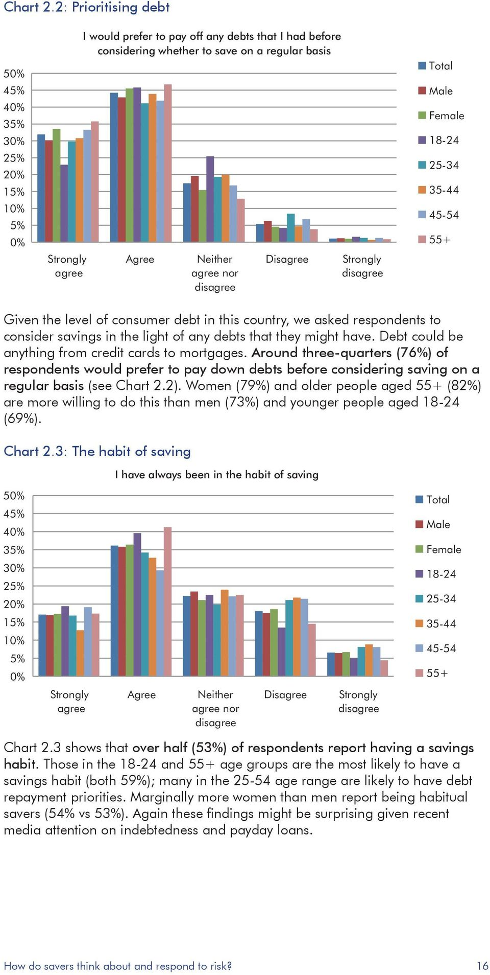 Strongly disagree Total Male Female 18-24 25-34 35-44 45-54 55+ Given the level of consumer debt in this country, we asked respondents to consider savings in the light of any debts that they might