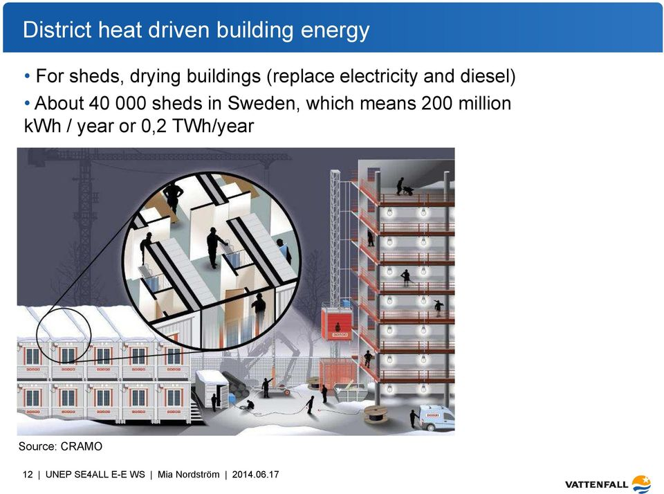 sheds in Sweden, which means 200 million kwh / year or 0,2