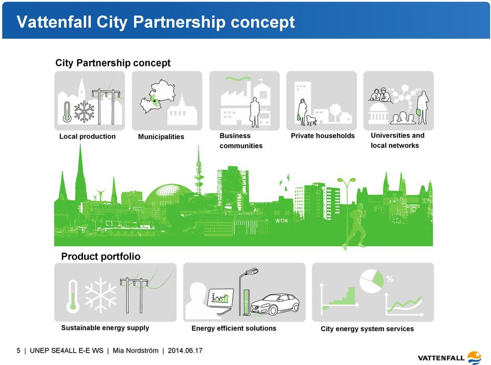 networks Product portfolio Sustainable energy supply Energy efficient