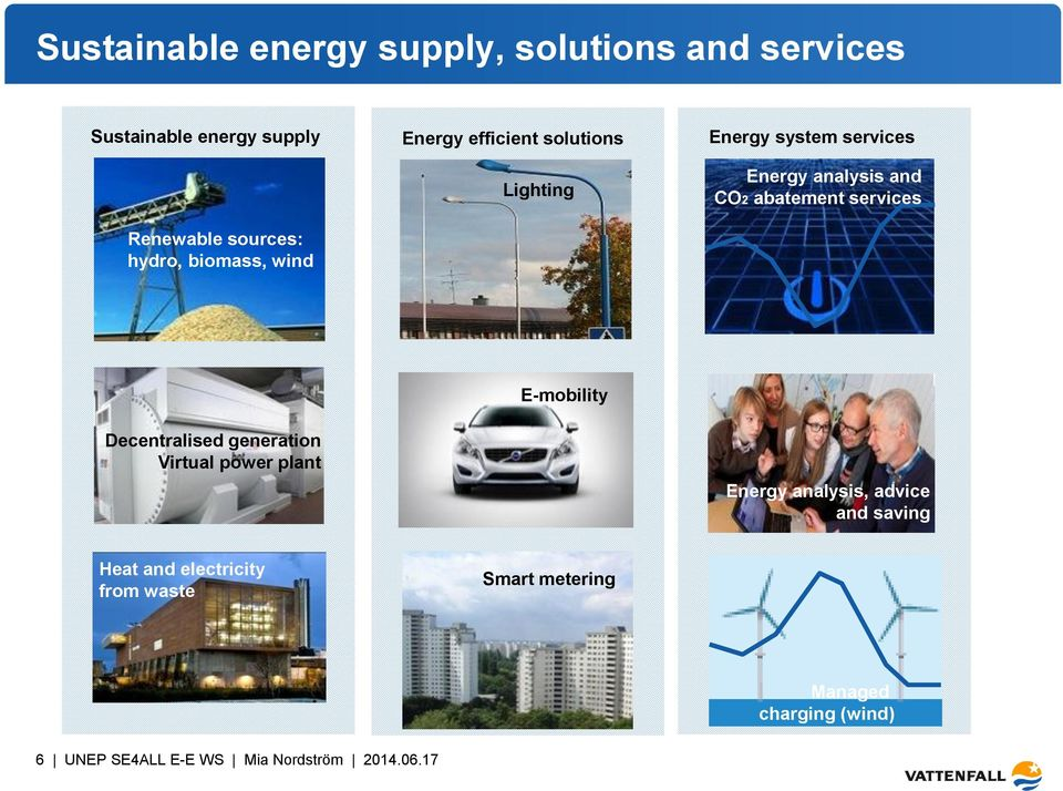 biomass, wind E-mobility Decentralised generation Virtual power plant Energy analysis, advice and saving