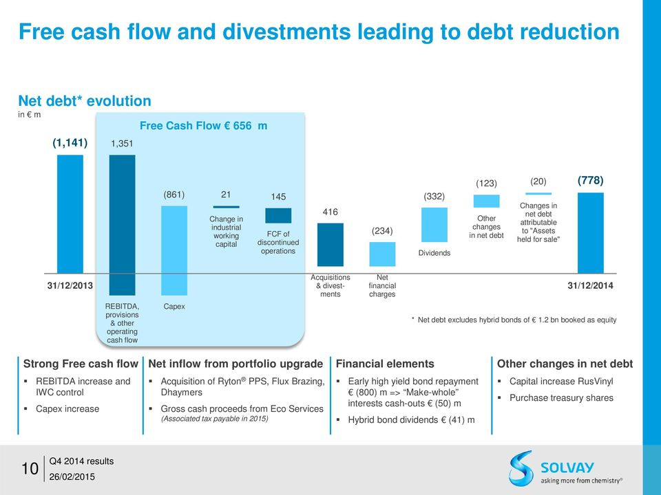REBITDA, provisions & other operating cash flow Capex * Net debt excludes hybrid bonds of 1.