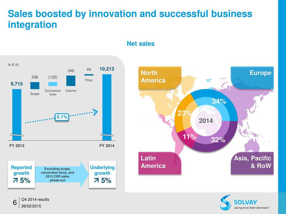 1% 23% 2014 FY 2013 FY 2014 11% 32% Reported growth 5% Excluding scope, conversion