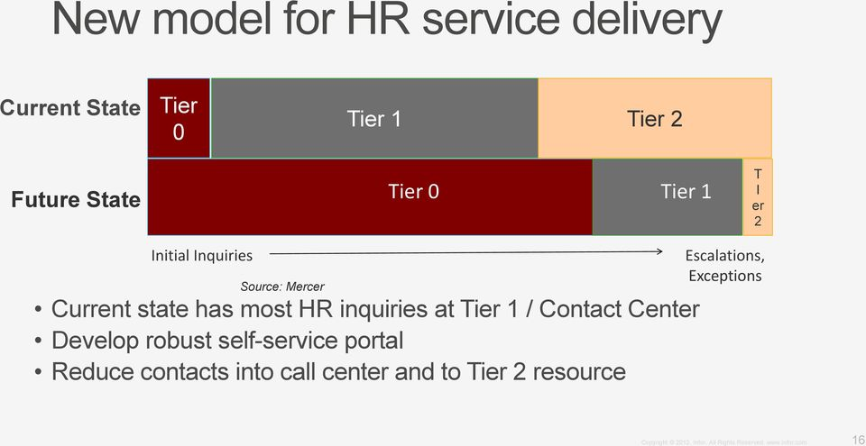 most HR inquiries at Tier 1 / Contact Center Develop robust self-service portal