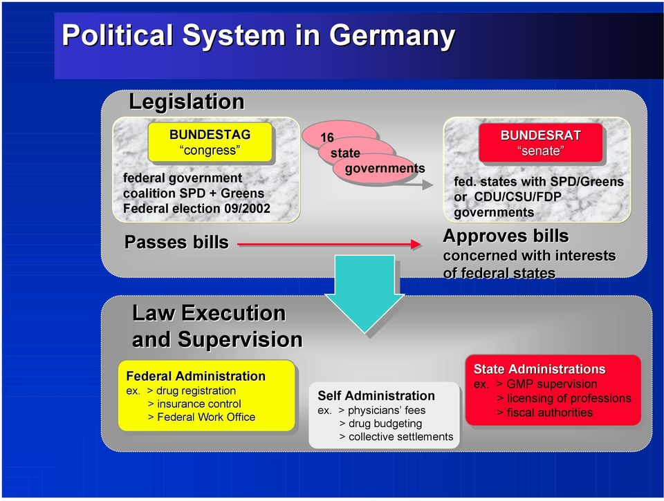 states with SPD/Greens or CDU/CSU/FDP governments Approves bills concerned with interests of federal states Law Execution and Supervision Federal