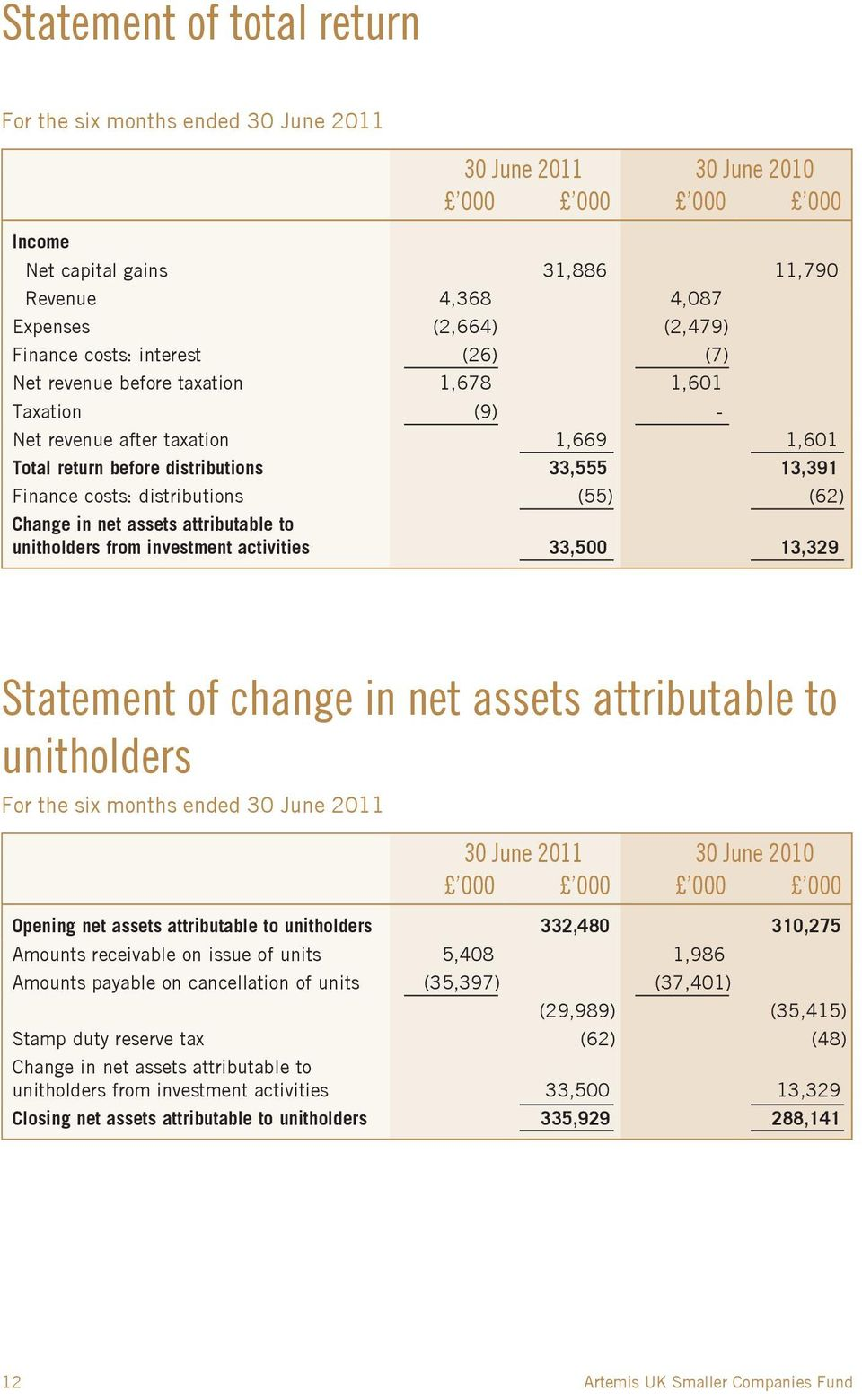 (55) (62) Change in net assets attributable to unitholders from investment activities 33,500 13,329 Statement of change in net assets attributable to unitholders For the six months ended 30 June 2011