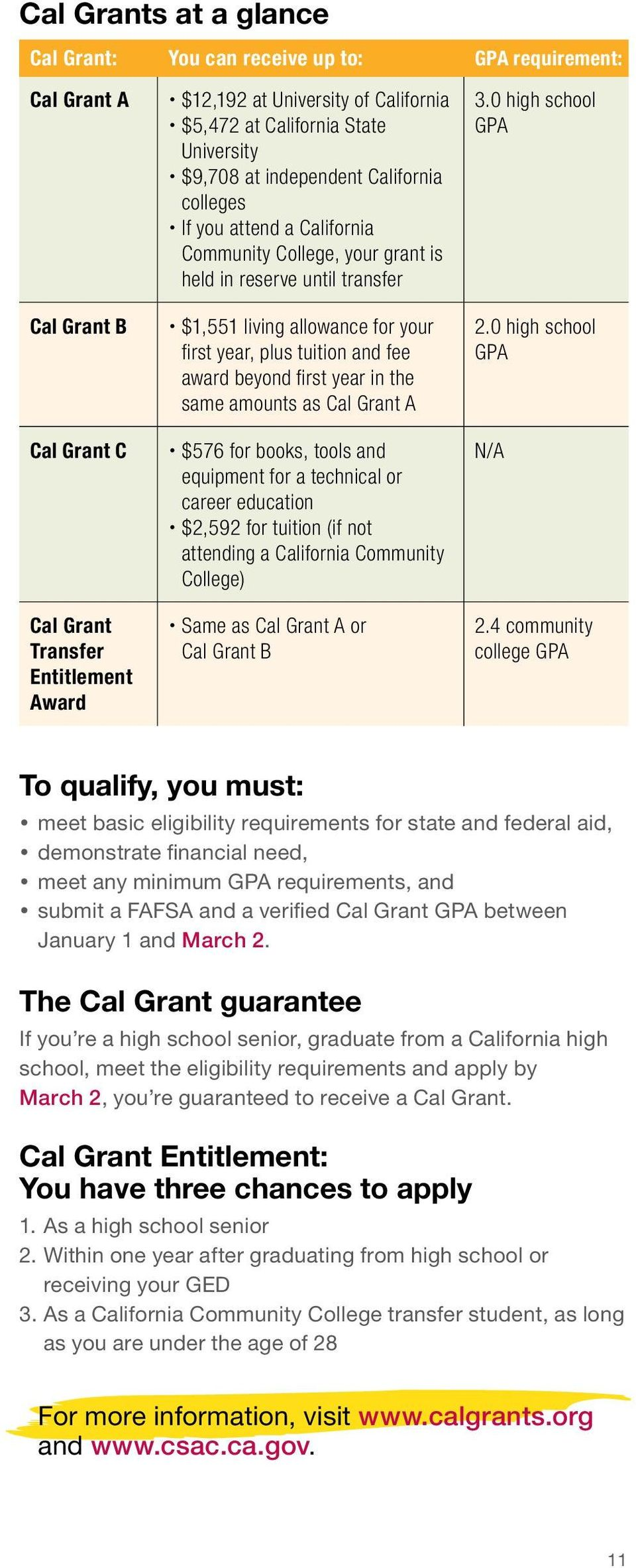 first year, plus tuition and fee award beyond first year in the same amounts as Cal Grant A x$576 for books, tools and equipment for a technical or career education x$2,592 for tuition (if not