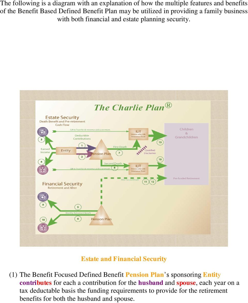 Estate and Financial Security (1) The Benefit Focused Defined Benefit Pension Plan s sponsoring Entity contributes for each a