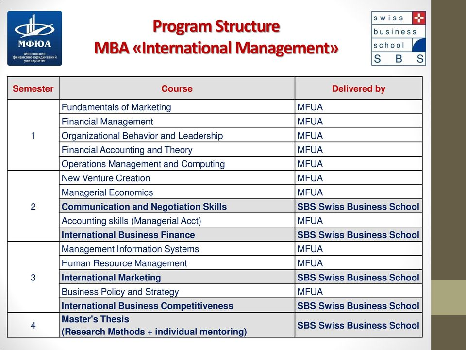 Skills Accounting skills (Managerial Acct) International Business Finance Management Information Systems Human Resource Management