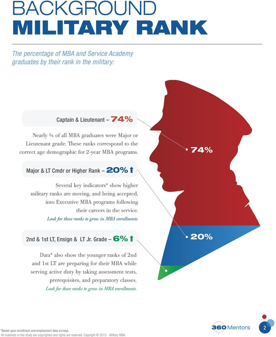 74% Major & LT Cmdr or Higher Rank 20% Several key indicators* show higher military ranks are moving, and being accepted, into Executive MBA programs following their careers in the service.