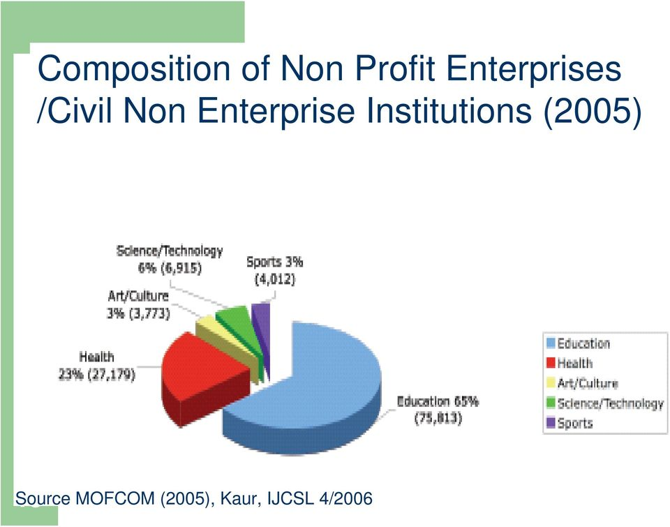 Enterprise Institutions (2005)