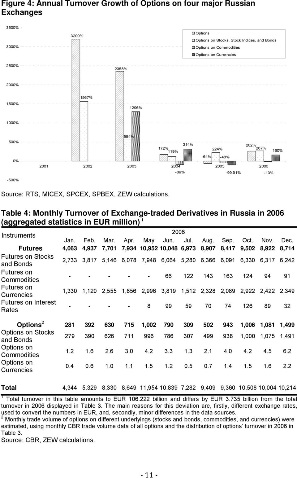 Table 4: Monthly Turnover of Exchange-traded Derivatives in Russia in 2006 (aggregated statistics in EUR million) 1 2006 Instruments Jan. Feb. Mar. Apr. May Jun. Jul. Aug. Sep. Oct. Nov. Dec.