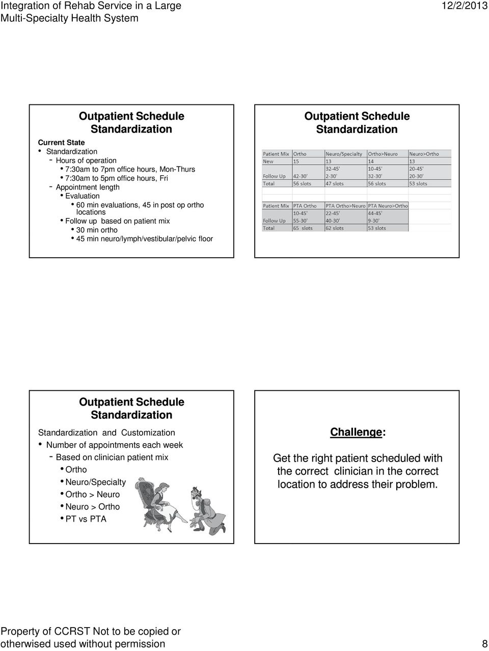 Standardization Outpatient Schedule Standardization Standardization and Customization Number of appointments each week - Based on clinician patient mix Ortho Neuro/Specialty