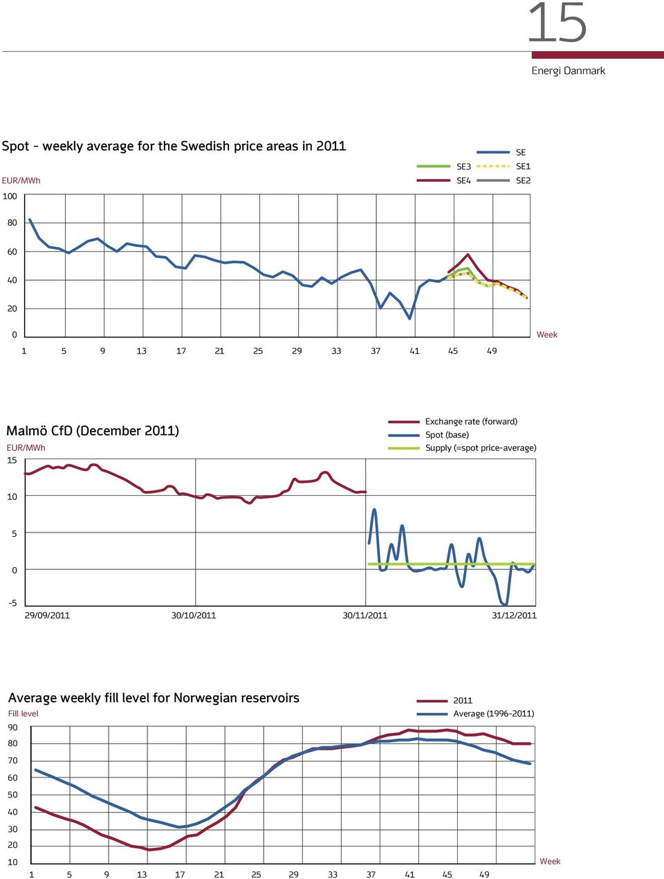 Supply (=spot price-average) 10 5 0-5 29/09/2011 30/10/2011 30/11/2011 31/12/2011 Average weekly fill level for