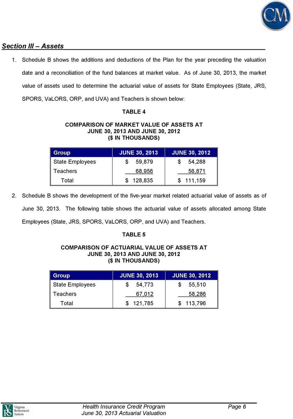 COMPARISON OF MARKET VALUE OF ASSETS AT JUNE 30, 2013 AND JUNE 30, 2012 ($ IN THOUSANDS) Group JUNE 30, 2013 JUNE 30, 2012 State Employees $ 59,879 $ 54,288 Teachers 68,956 56,871 Total $ 128,835 $