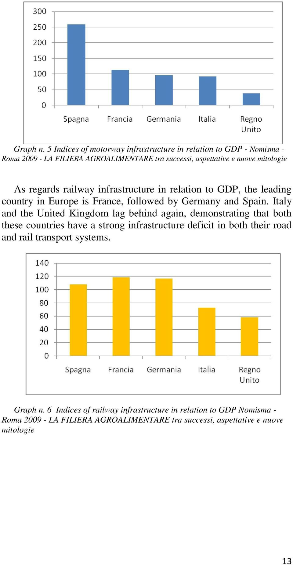 regards railway infrastructure in relation to GDP, the leading country in Europe is France, followed by Germany and Spain.