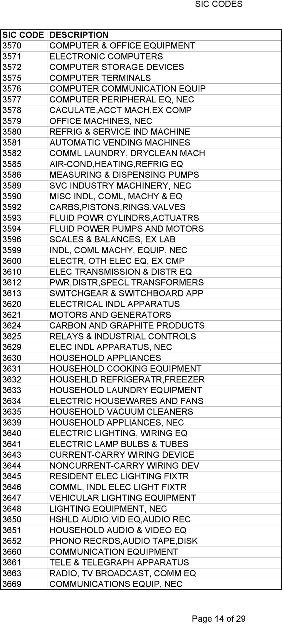 PUMPS 3589 SVC INDUSTRY MACHINERY, NEC 3590 MISC INDL, COML, MACHY & EQ 3592 CARBS,PISTONS,RINGS,VALVES 3593 FLUID POWR CYLINDRS,ACTUATRS 3594 FLUID POWER PUMPS AND MOTORS 3596 SCALES & BALANCES, EX