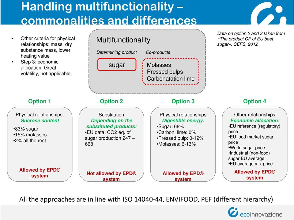 Multifunctionality Determining product sugar Co-products Molasses Pressed pulps Carbonatation lime Data on option 2 and 3 taken from «The product CF of EU beet sugar», CEFS, 2012 Option 1 Option 2