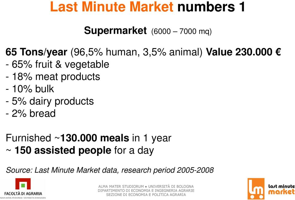 000-65% fruit & vegetable - 18% meat products - 10% bulk - 5% dairy products -
