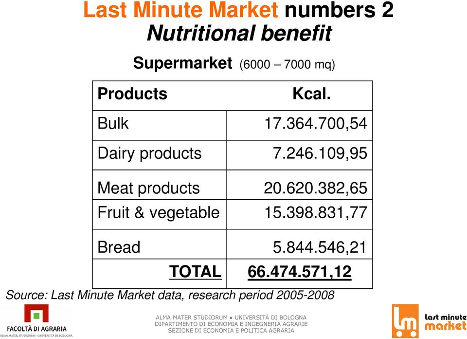 109,95 Meat products 20.620.382,65 Fruit & vegetable 15.398.