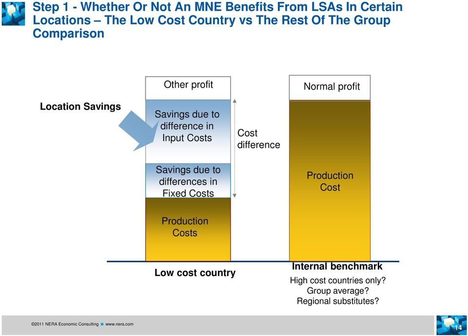 Input Costs Cost difference Savings due to differences in Fixed Costs Production Cost Production
