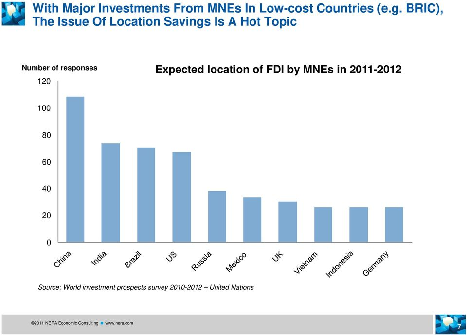 responses Expected location of FDI by MNEs in 2011-2012 120 100 80