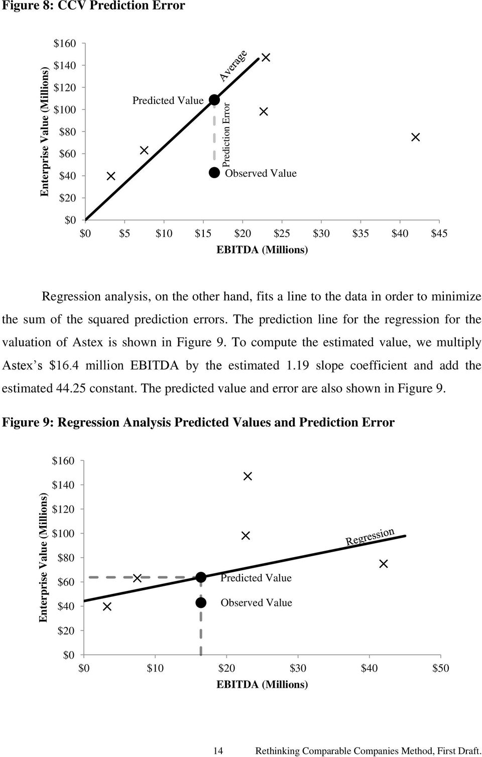 The prediction line for the regression for the valuation of Astex is shown in Figure 9. To compute the estimated value, we multiply Astex s $16.4 million EBITDA by the estimated 1.