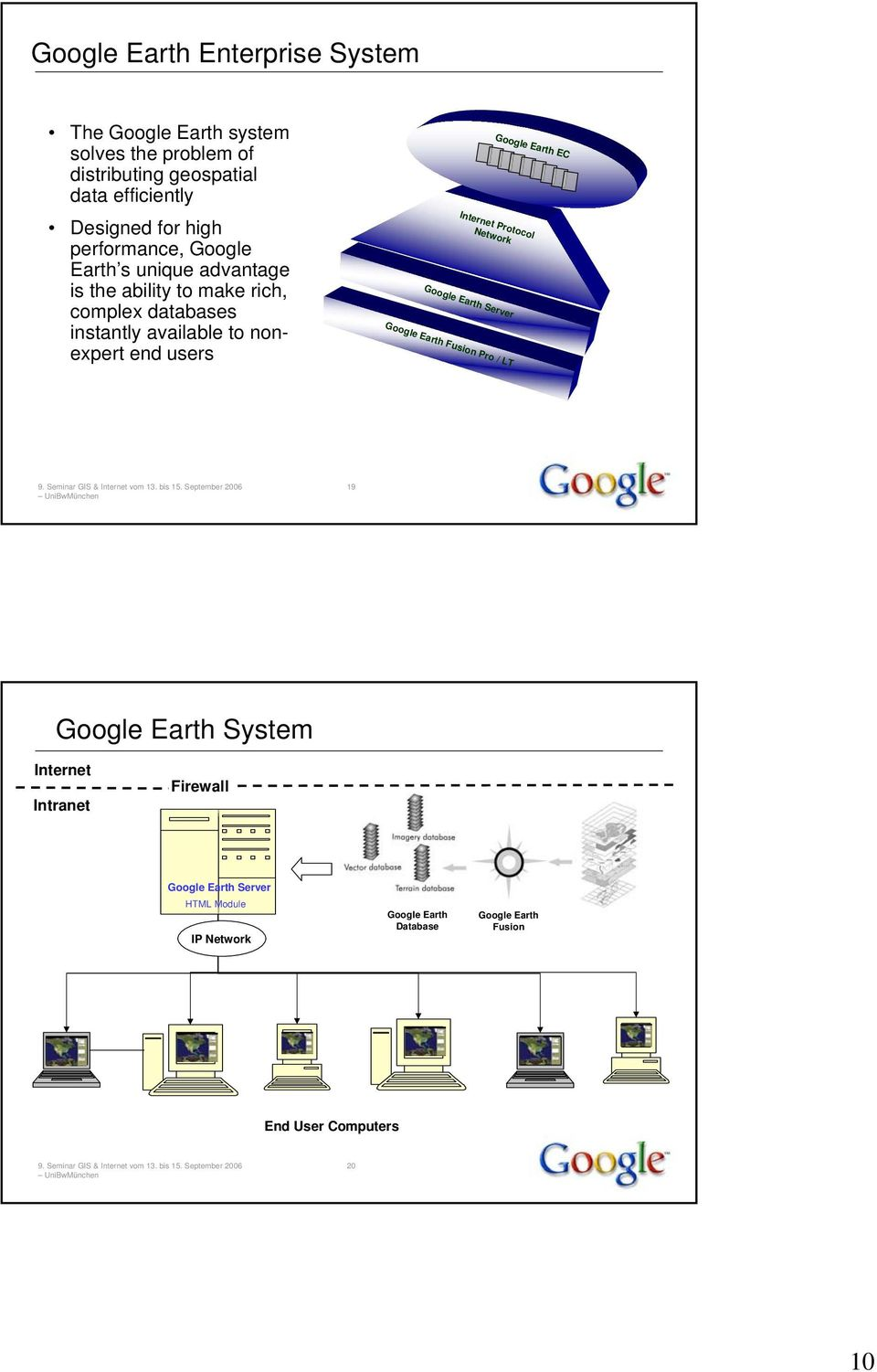 end users Internet Protocol Network Google Earth Server Google Earth Fusion Pro / LT Google Earth EC 19 Google Earth System