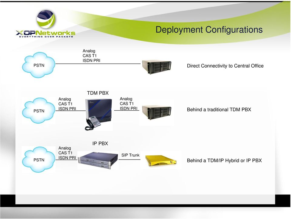 PBX Analog CAS T1 ISDN PRI Behind a traditional TDM PBX PSTN