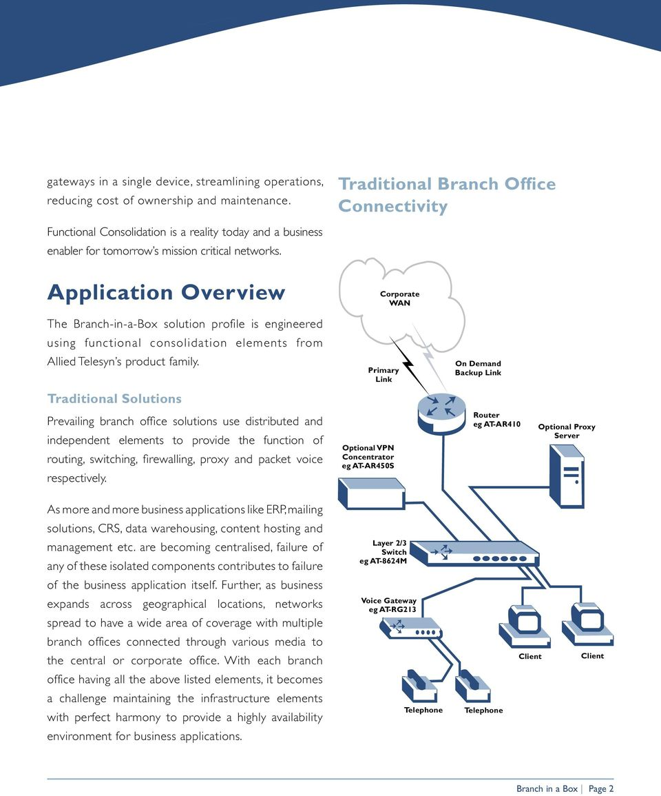 Application Overview Traditional Branch Office Connectivity Corporate WAN The Branch-in-a-Box solution profile is engineered using functional consolidation elements from Allied Telesyn s product