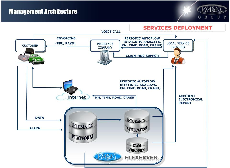 LOCAL SERVICE PROVIDER CLAIM MNG SUPPORT PERIODIC AUTOFLOW (STATISTIC ANALISYS, KM, TIME,