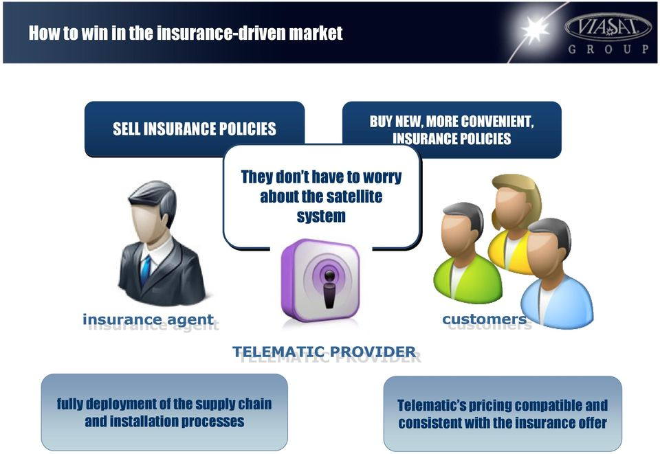 agent customers customers TELEMATIC TELEMATIC PROVIDER PROVIDER fully deployment of the supply