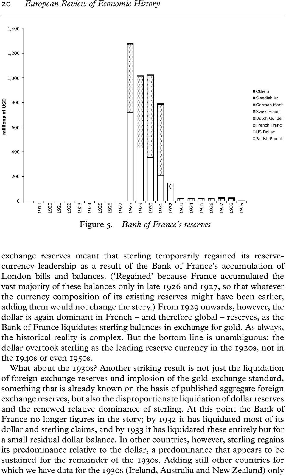 ( Regained because France accumulated the vast majority of these balances only in late 1926 and 1927, sothatwhatever the currency composition of its existing reserves might have been earlier, adding