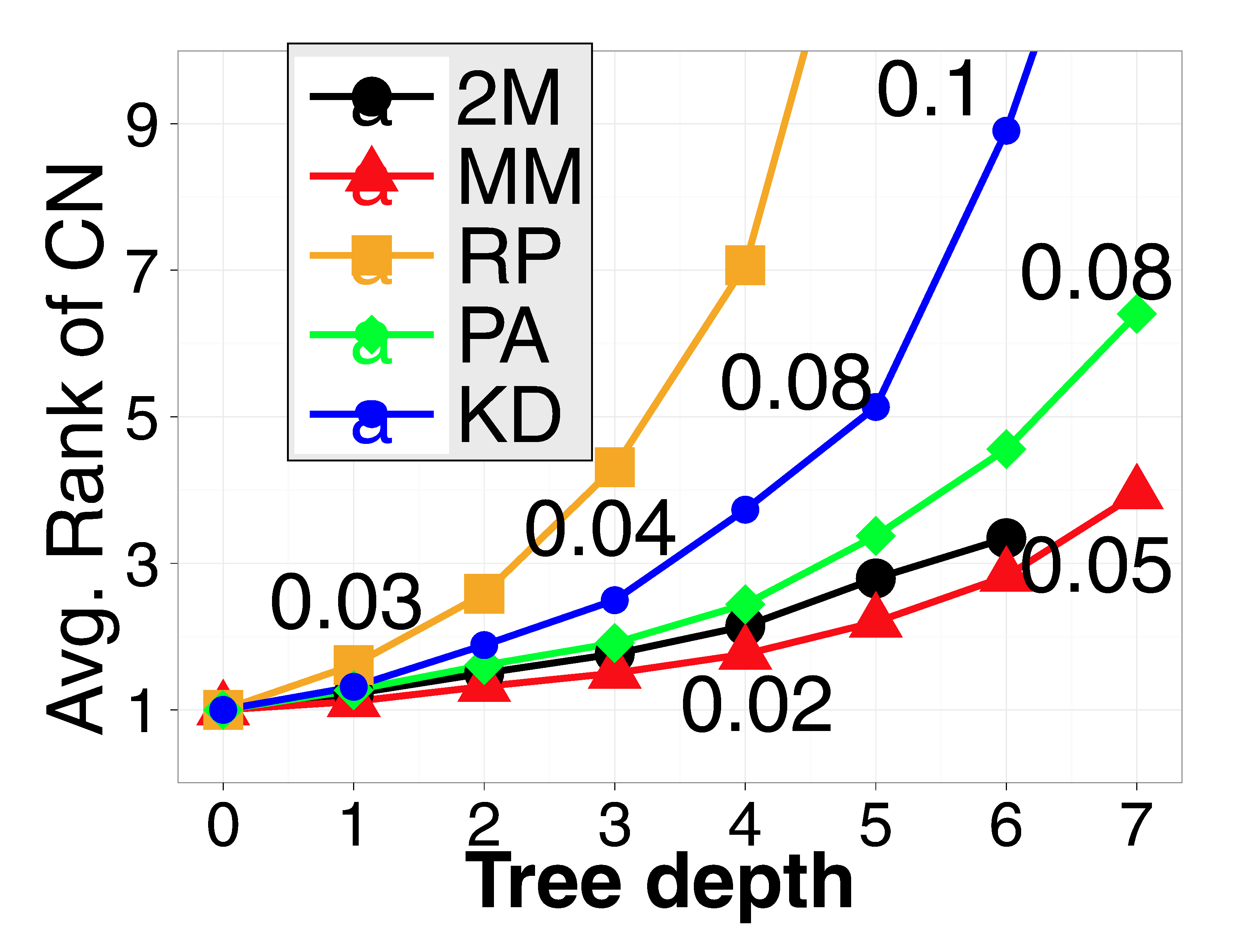 5 Conclusions and future directions Our results theoretically verify that BSP-trees with better vector quantization performance and large partition margins do have better search performance