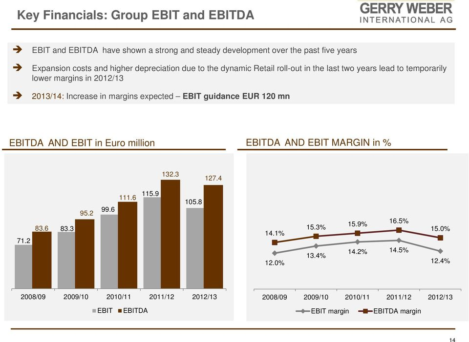 EBIT guidance EUR 120 mn EBITDA AND EBIT in Euro million EBITDA AND EBIT MARGIN in % 132.3 127.4 71.2 83.6 83.3 95.2 99.6 111.6 115.9 105.8 14.1% 12.0% 15.