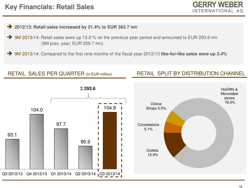 7 mn) 9M 2013/14: Compared to the first nine months of the fiscal year 2012/13 like-for-like sales were up 3.
