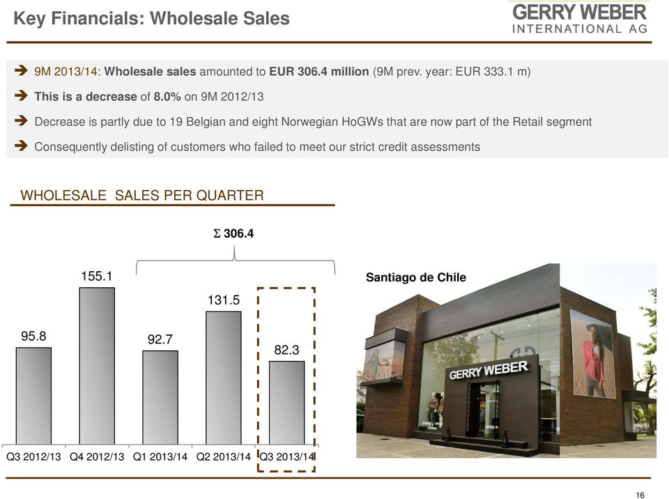 0% on 9M 2012/13 Decrease is partly due to 19 Belgian and eight Norwegian HoGWs that are now part of the Retail segment