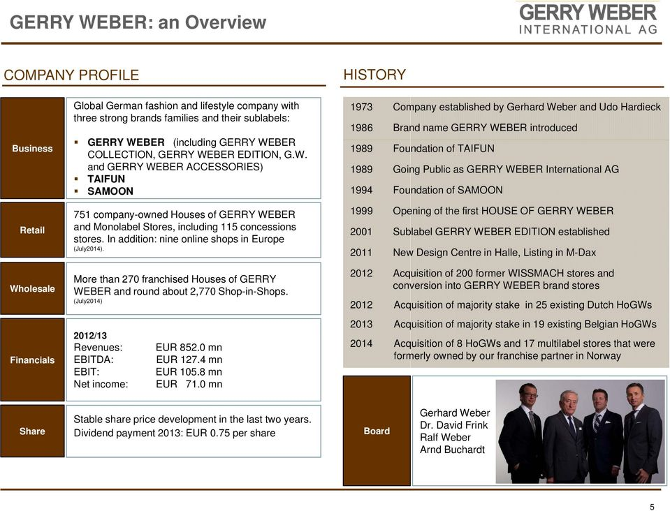 In addition: nine online shops in Europe (July). More than 270 franchised Houses of GERRY WEBER and round about 2,770 Shop-in-Shops. (July) 2012/13 Revenues: EBITDA: EBIT: Net income: EUR 852.