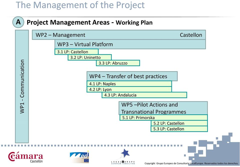3 LP: Abruzzo WP4 Transfer of best practices 4.1 LP: Naples 4.2 LP: Lyon 4.