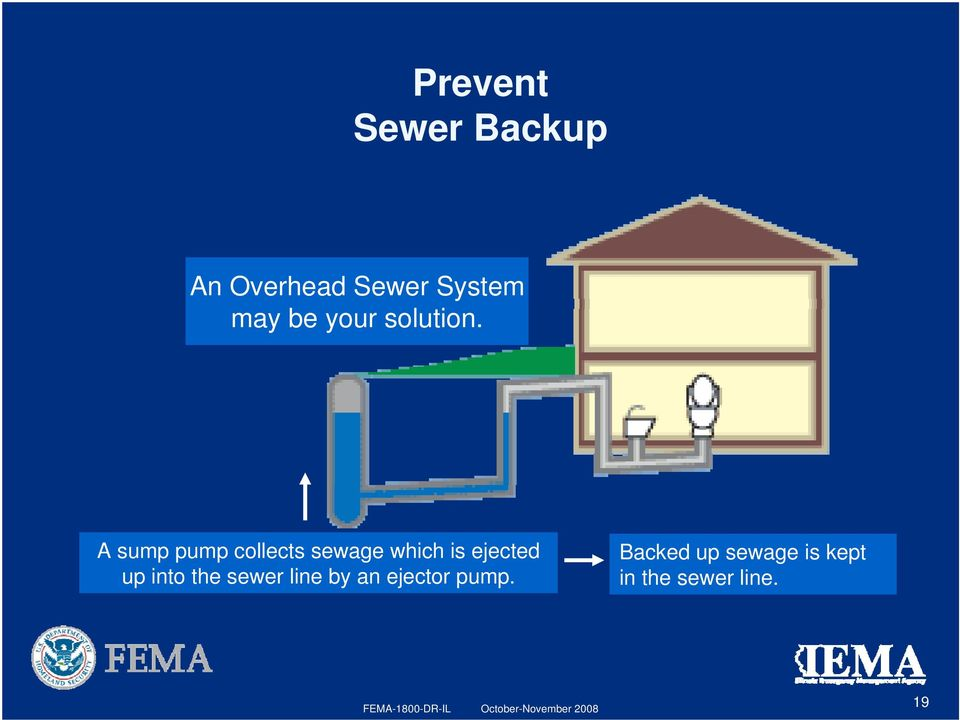 A sump pump collects sewage which is ejected up