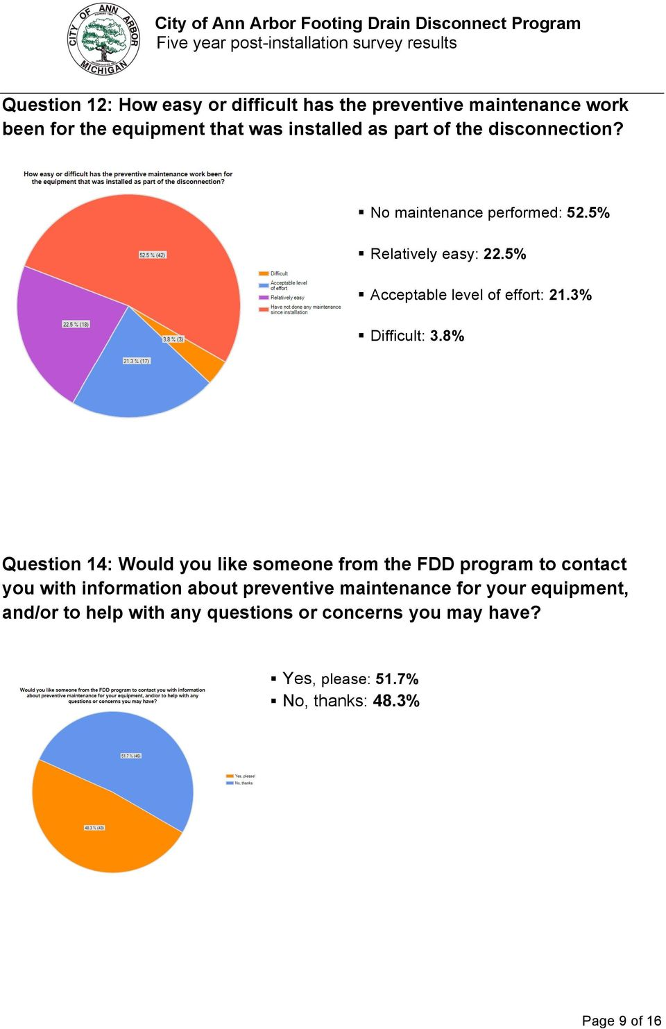 8% Question 14: Would you like someone from the FDD program to contact you with information about preventive maintenance