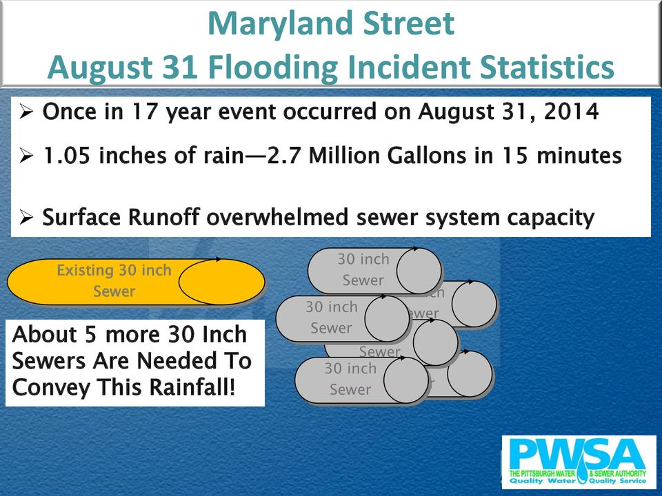 7 Million Gallons in 15 minutes Surface Runoff overwhelmed sewer system capacity Existing 30