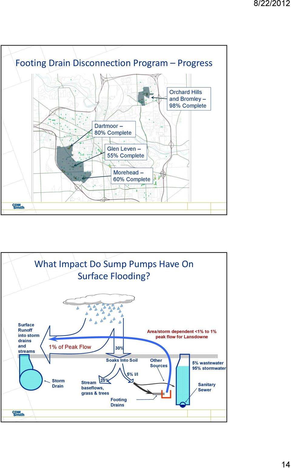 Surface Runoff into storm drains and streams 70% 1% of Peak Flow 30% Area/storm dependent <1% to 1% peak flow for