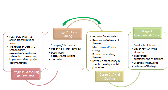 Figure 2: Representation of the analytical process In the remainder of this section, I provide a guide into the codification process, elaborating on the specific strategies used at each stage. 7.3.1.