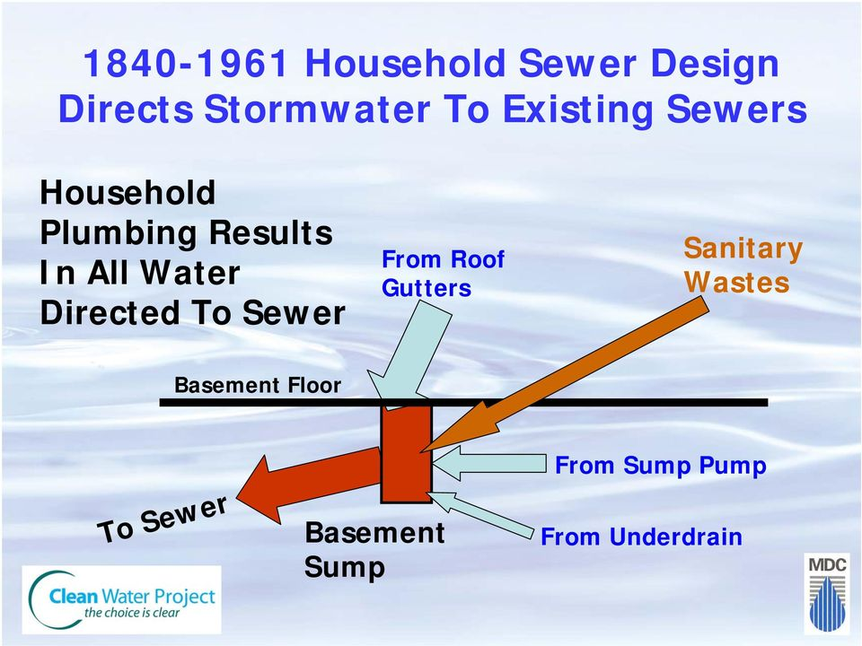 Directed To Sewer From Roof Gutters Sanitary Wastes